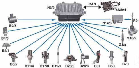 12-signaux-entree-diagnostic-obd-2-moteur-diesel.jpg